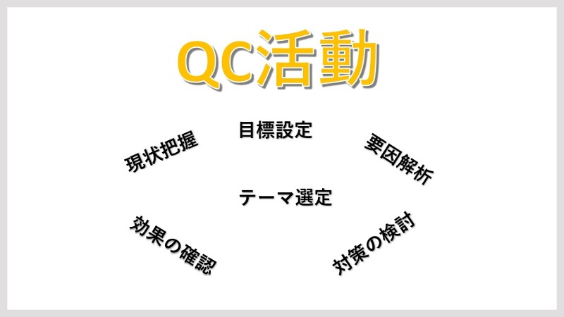 QC活動の進め方、テーマ選定の方法など
